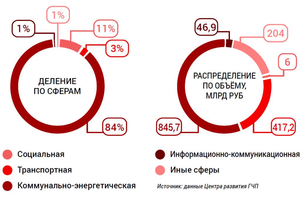 Рисунок 1. Статистика реализации проектов ГЧП в России