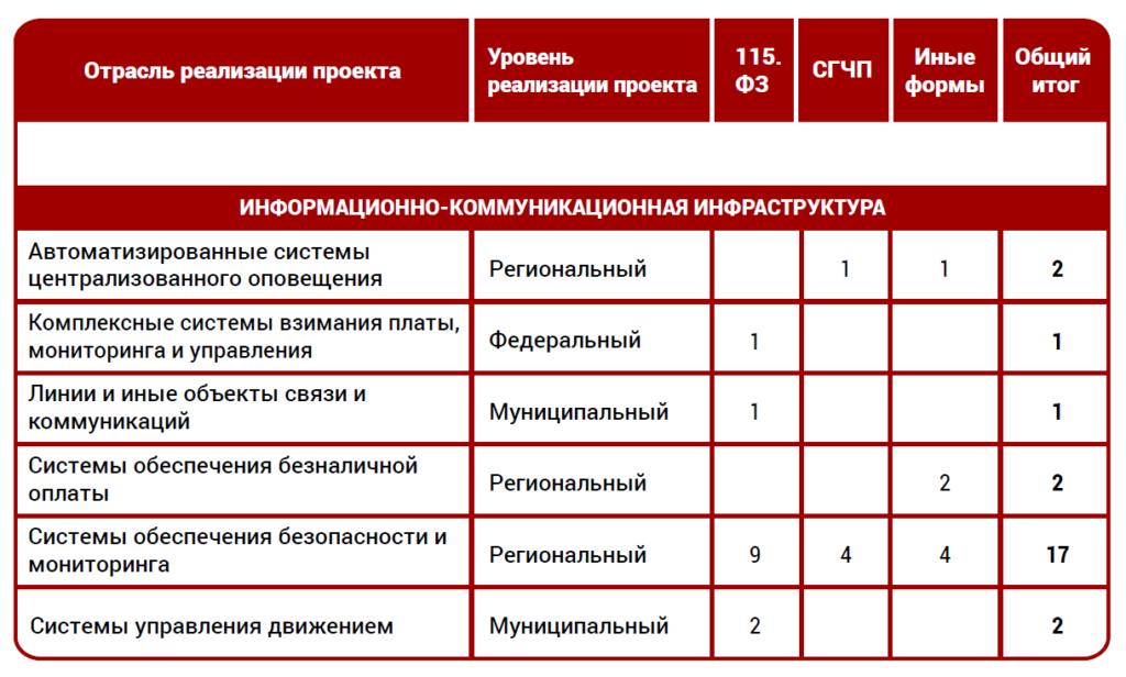 Рисунок 2. Статистика реализации проектов ГЧП ИТ-сферы в России