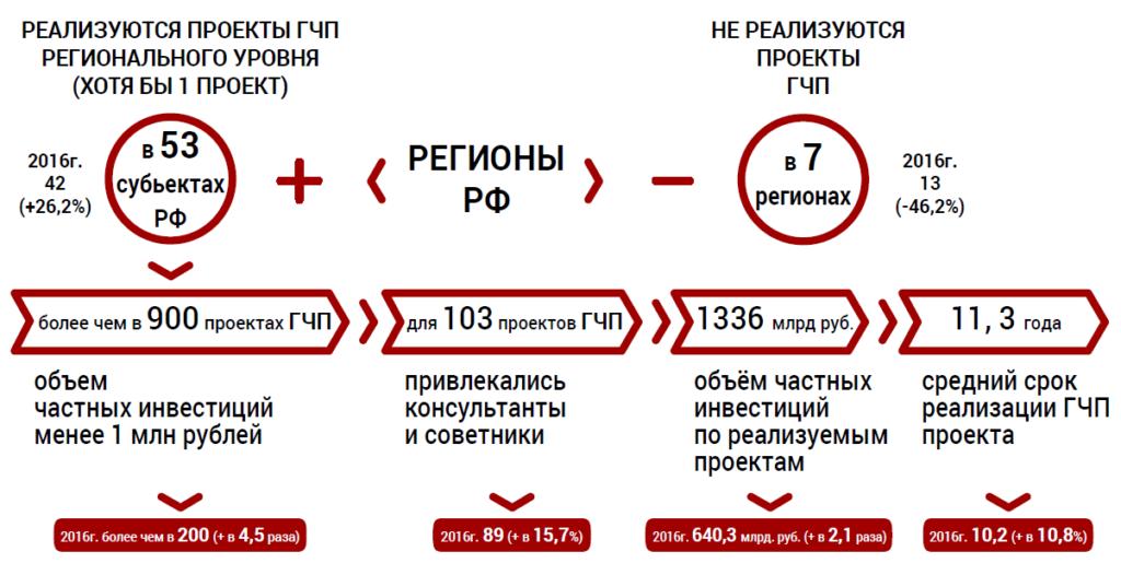 Статистика реализации проектов ГЧП ИТ-сферы в России (с объемом инвестиций)
