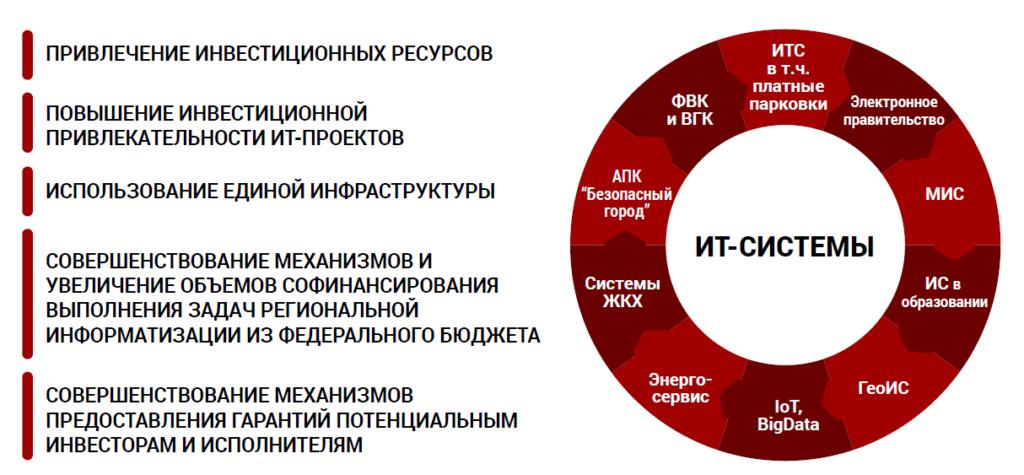 Направления в сфере информатизации и пример ИТ-систем