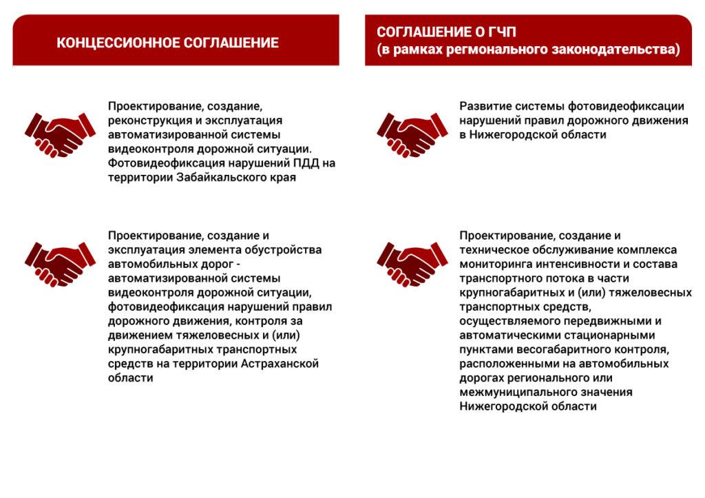 Рисунок 6. Примеры инвестиционных проектов