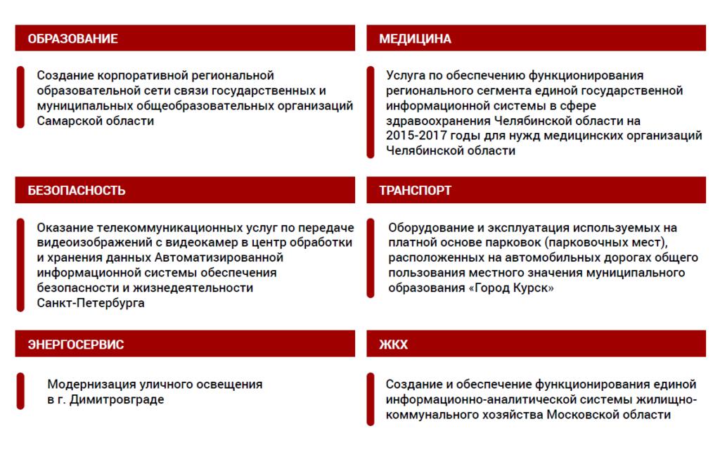 Рисунок 7. Примеры инвестиционных проектов в рамках других договорных форм