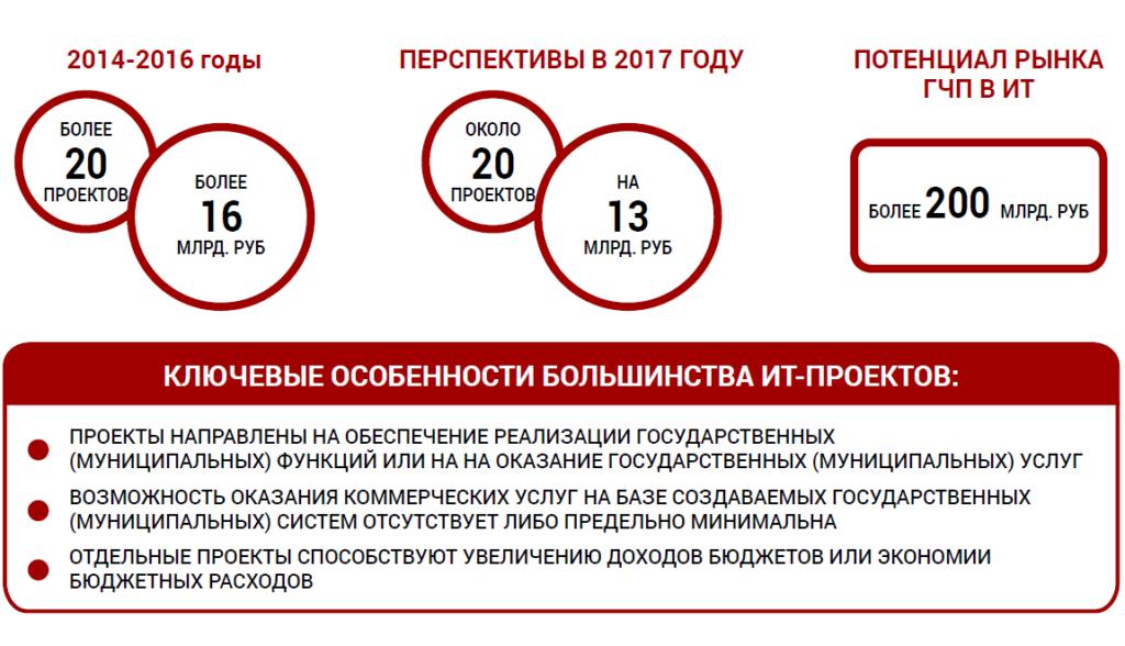 Рисунок 8. Опыт и перспективы инвестиционной деятельности Ростелекома
