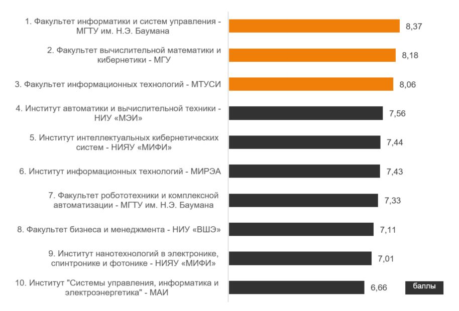 Рисунок 2. Топ-10 факультетов, обучающих по специальности «Информационные технологии» | Источник: Career.ru [8]