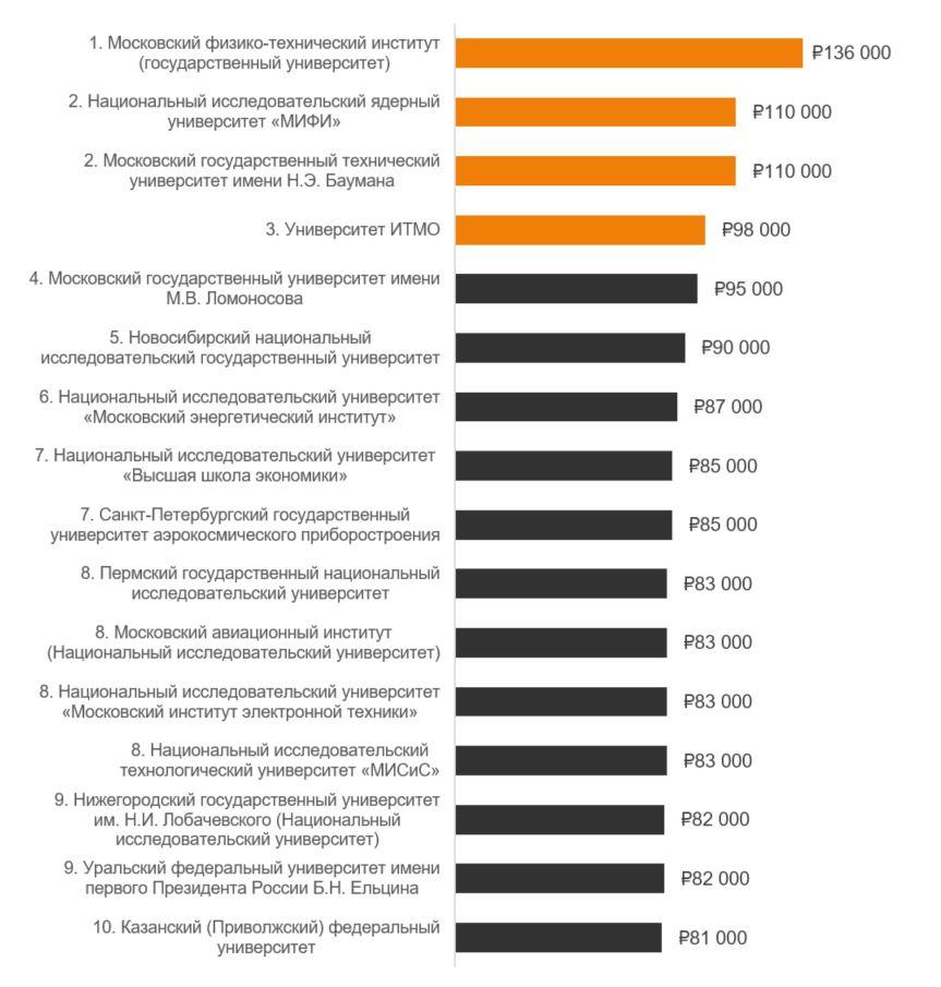 Рисунок 3. Рейтинг технических вузов России по уровню зарплат выпускников в Москве в 2011–2016 гг. | Источник: «SuperJob для студентов» [9]